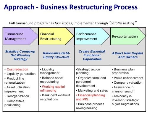 9.1 interim-management-for-business-restructuring.jpg