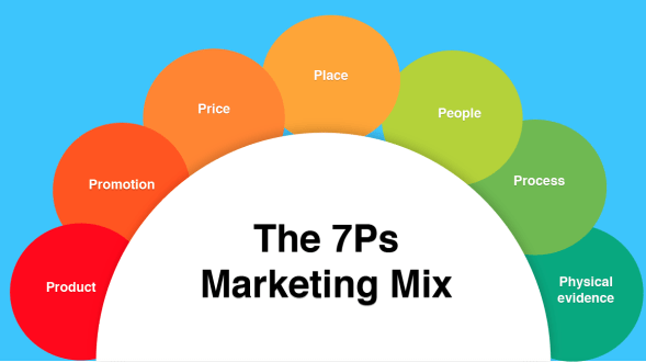 1 The-7Ps-Marketing-Mix