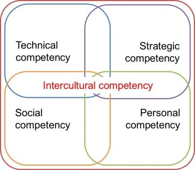 1.1 0610koehlInterculturalCompetencies-400x348.jpg