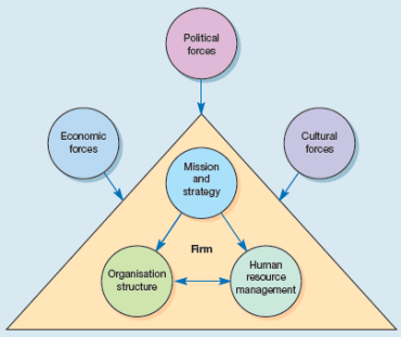 1.1 the-matching-model-of-hrm.png