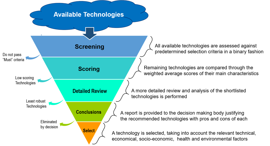 2 Fig-2-Technology-Solection-Steps