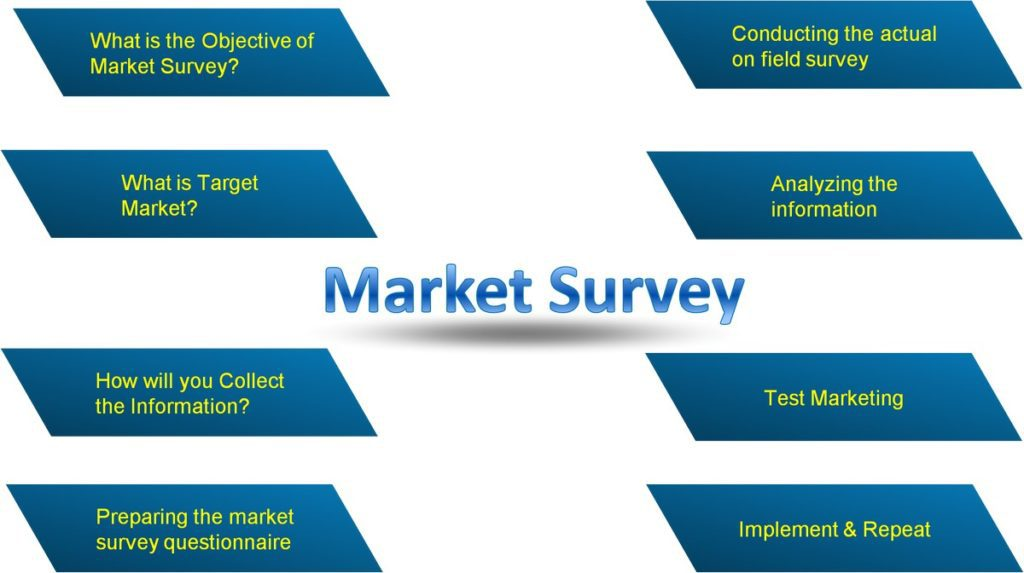 4 How-to-conduct-a-Market-Survey-3-1024x573.jpg