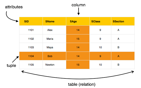 4.2 relational_model_table.png