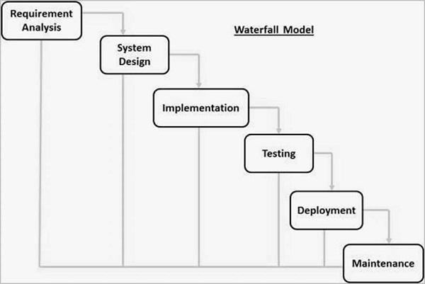 6 sdlc_waterfall_model.jpg