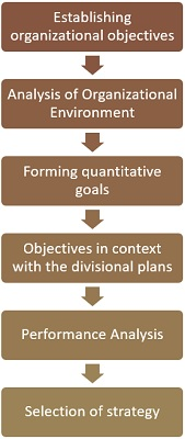 6.1 process-of-strategy-formulation1.jpg