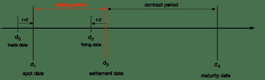 6.1 schema-forward-rate-agreement-FRA-en.png