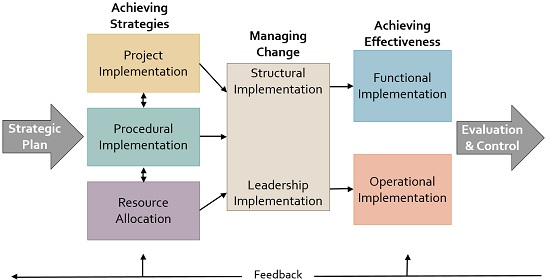 7 strategy-implementation-model.jpg