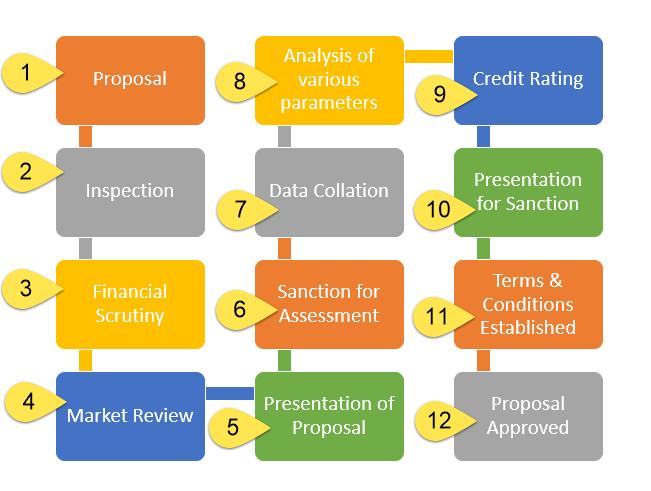 3.1 Credit-Analysis-Process.png