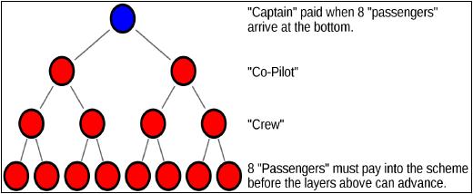 5.1 pyramid_scheme