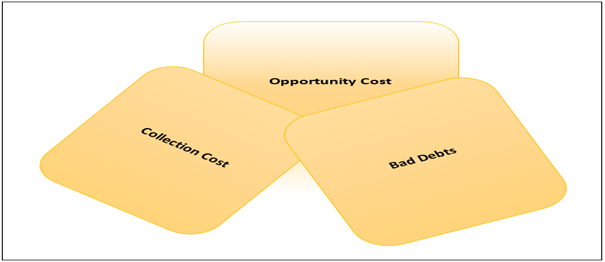 7.2 Cost of Management of Accounts Receivables