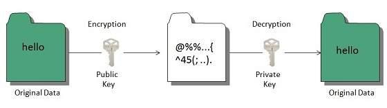 7.2 internet-public_key_cryptography