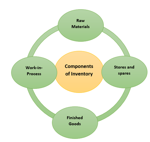 7.4 Component-of-inventory