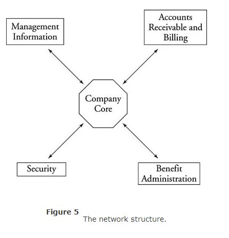 2.4 principles-of-management-five-approaches-to-organizational-figure-5