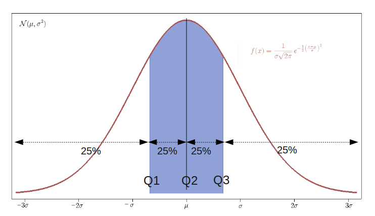8.1 Iqr_with_quantile.png