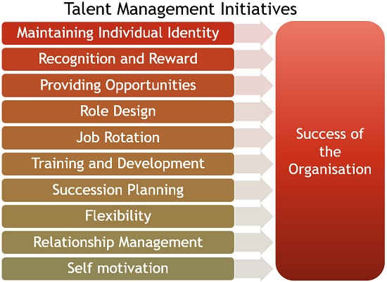 1.2 Talent-Management-Initiatives