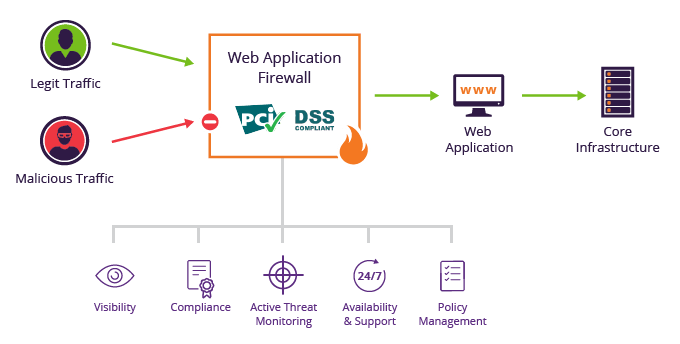 4.1 web-application-firewall