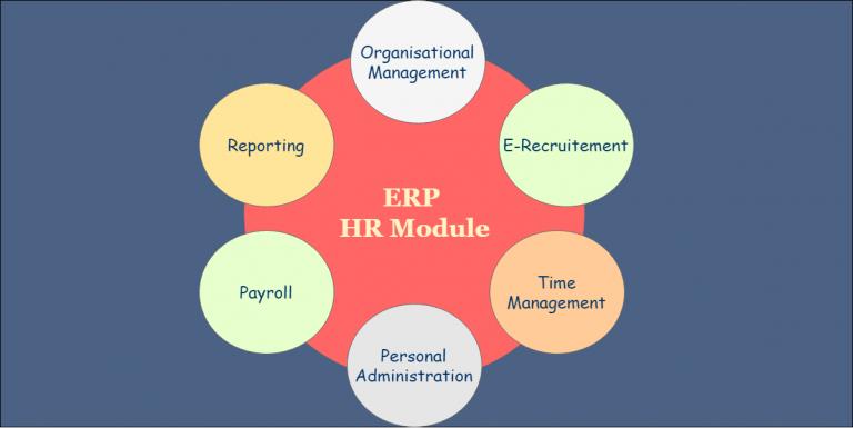 3.2 Submodules-in-ERP-HR-module