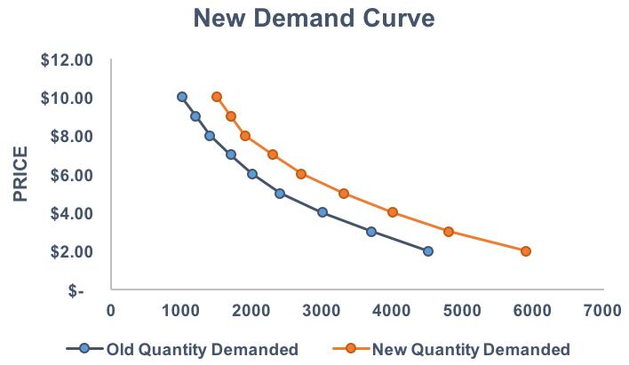 4.5 demand-curve4