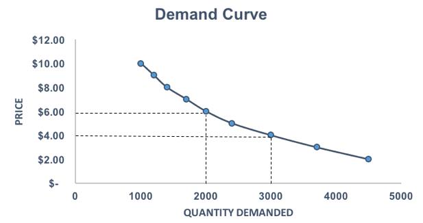 4.7 demand-curve6
