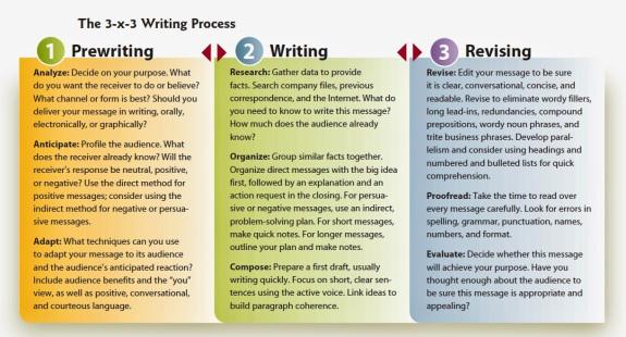 9.1 3x3-writing-process.jpg