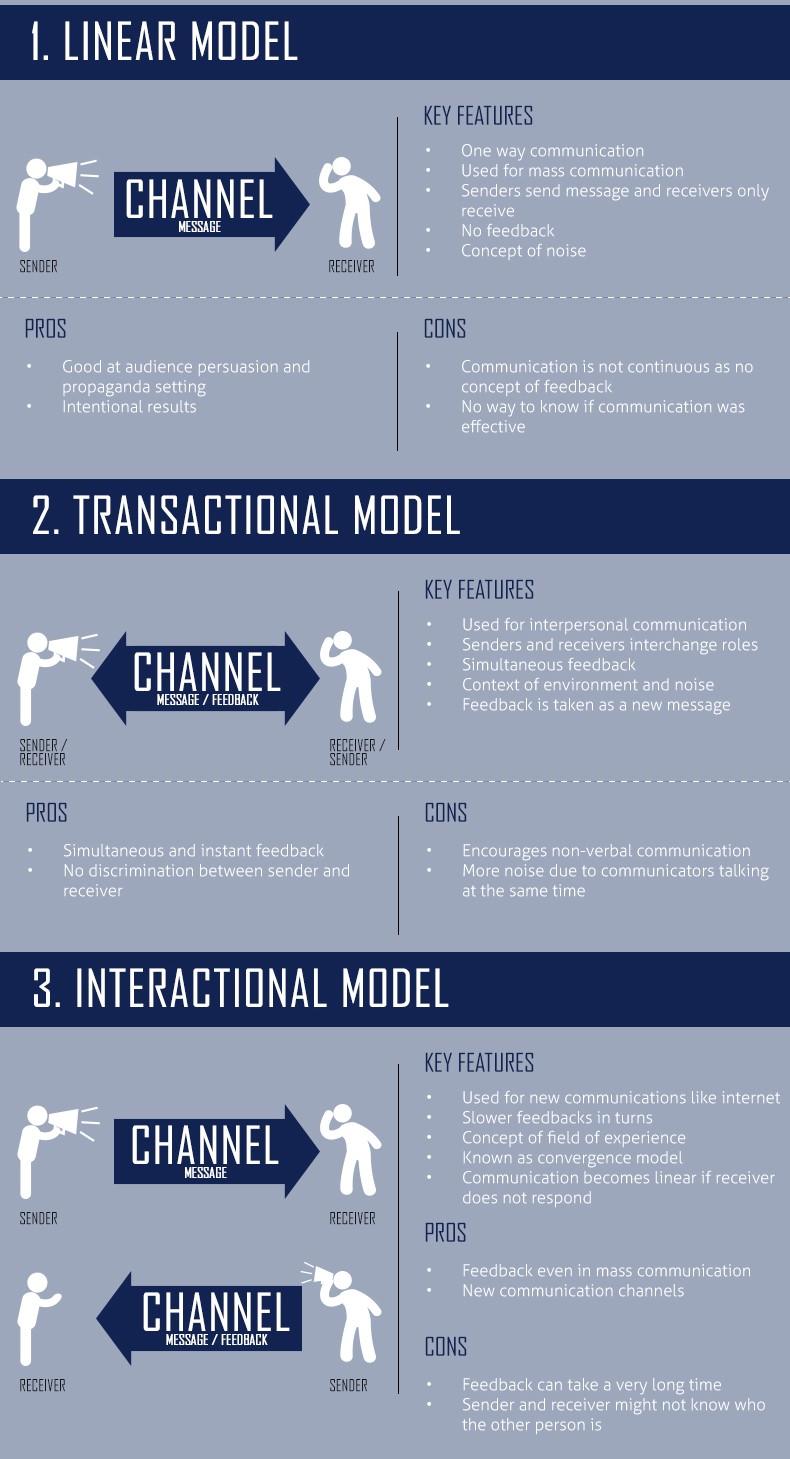 2.1 communication model