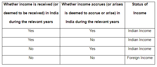 3.1 Indian Foreign Income
