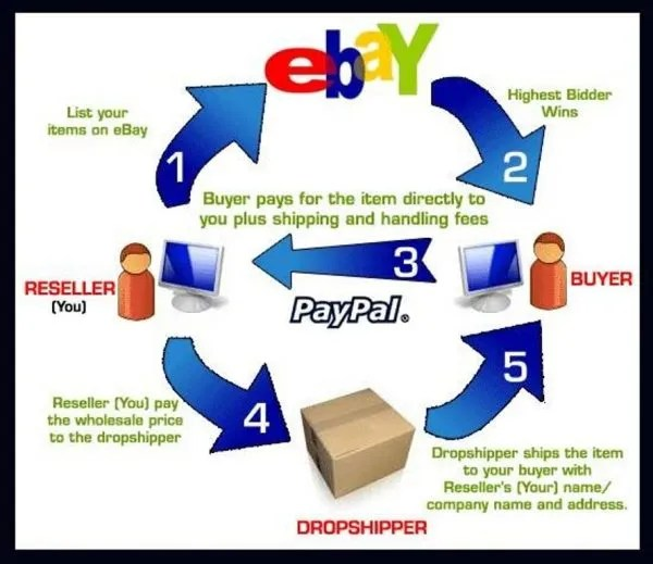 6.2 Peer-to-Peer-business-model-in-e-commerce.jpg