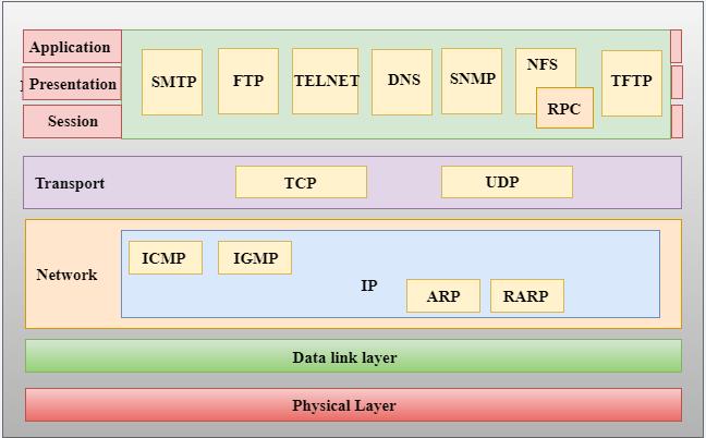 2.1 tcp-ip-model