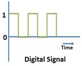 4.2 Digital Signal.jpg