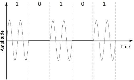 5.1 amplitude_shift_keying