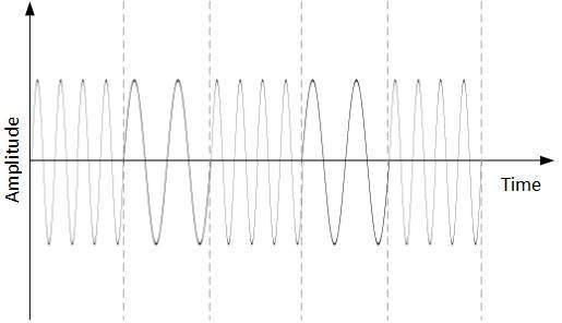 5.2 frequency_shift_keying