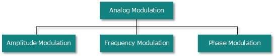 5.4 analog_modulation
