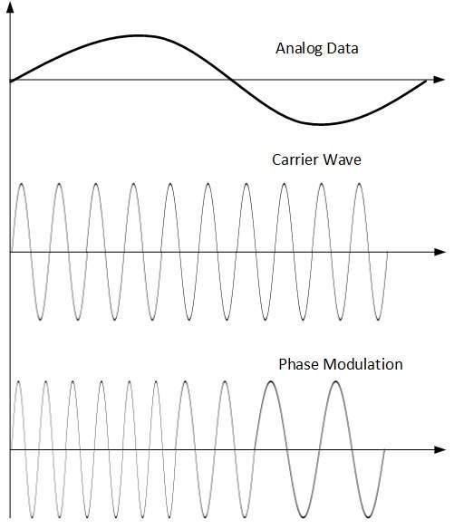5.7 phase_modulation