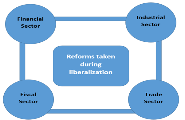 3.1 effects-of-liberalization-on-the-economy