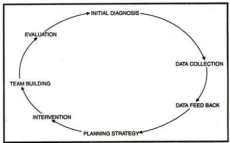 OD/U1 Topic 3 Managing the Organization Development