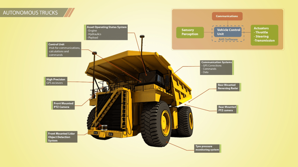 Diagram showing the onboard systems and technologies required to control a haul truck autonomously. Image: Autonomous Correct