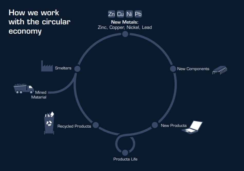 Boliden's circularity model