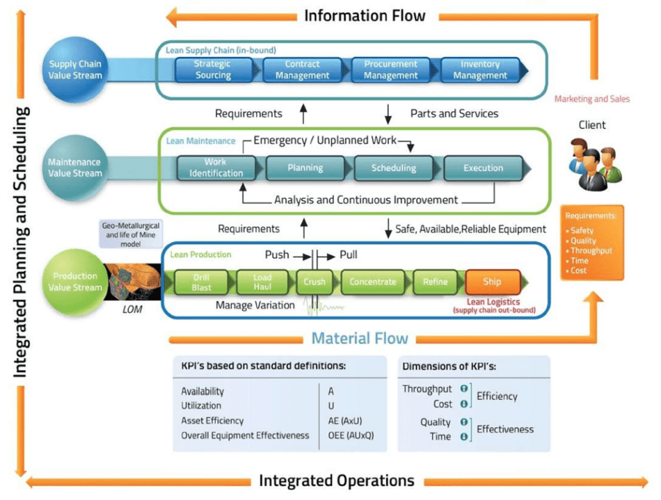 Diagram showing value stream management through the Lean Mining model. Image: Flow Partners