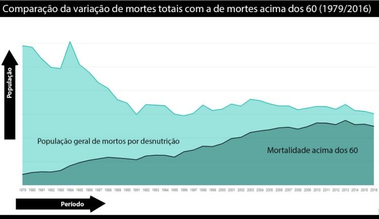 Morte de idosos por fome cresce enquanto média nacional de óbitos por desnutrição cai.