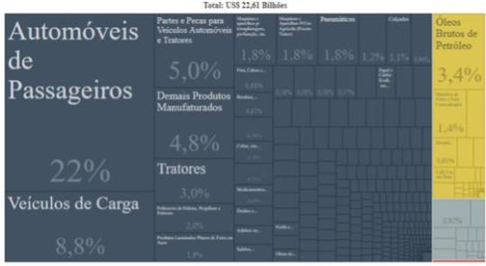 Exportações do Brasil para o Mercosul – 2017.