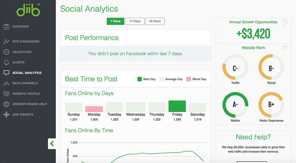 DIIB Social Analytics