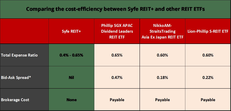 REIT-vs-ETFs.png