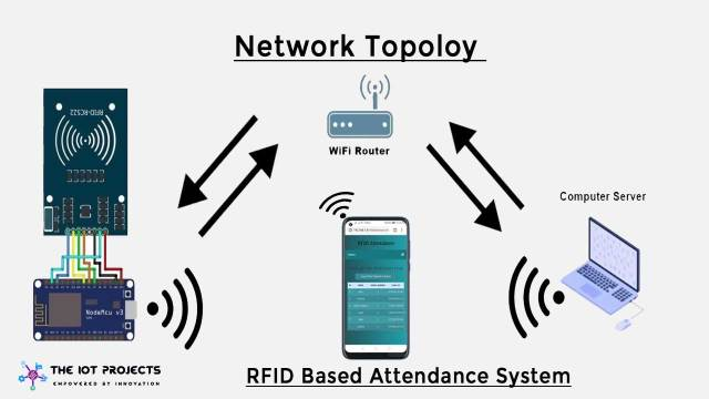 RFID Based Attendance System Network Topology