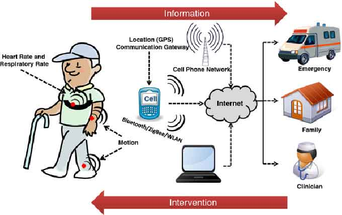 How can IoT help within the COVID-19 crisis