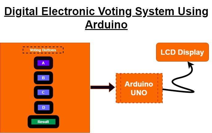 Block Diagram of Electronic Voting Maching Using Arduino & LCD