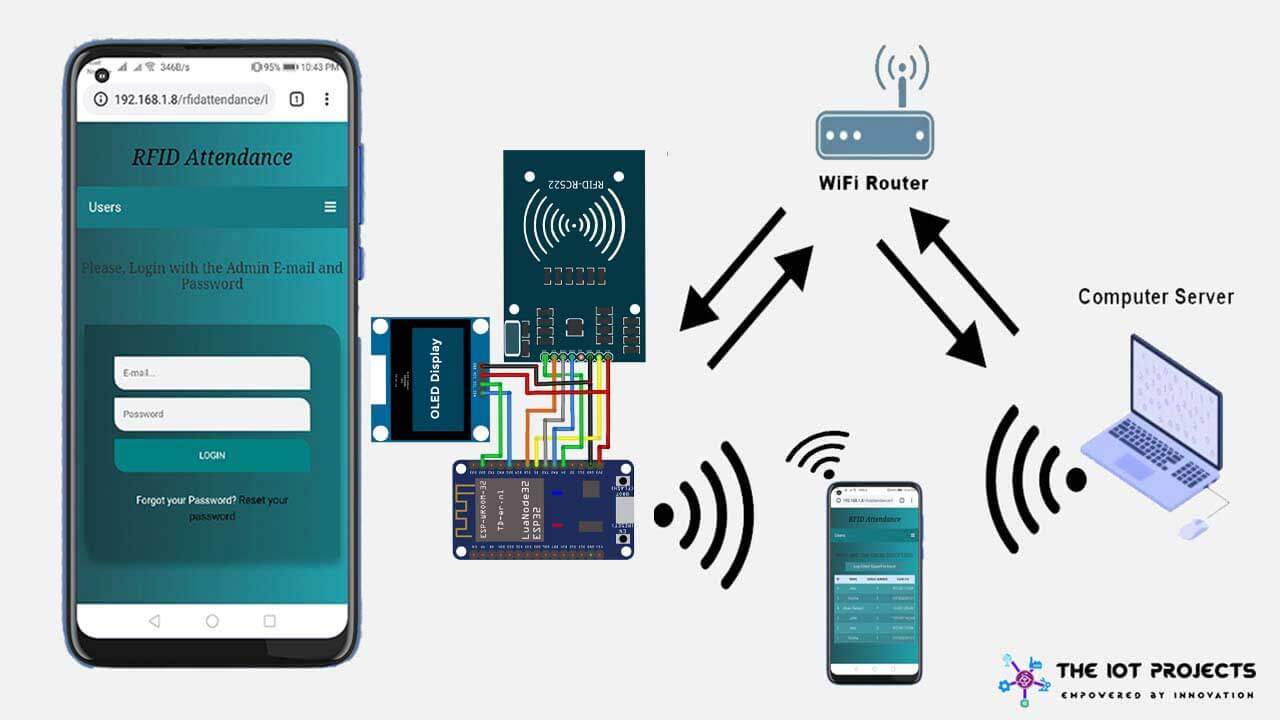 IoT Based RFID Attendance System Using ESP32
