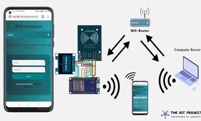 IoT Based RFID Attendance System Using ESP32