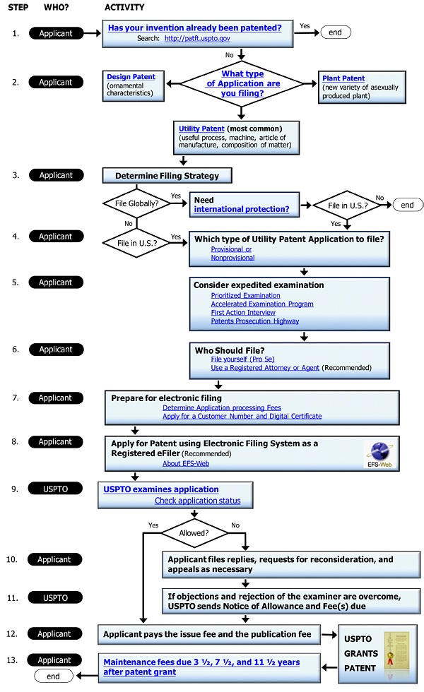 Patent Application Process from US Patent Office
