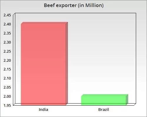 India Becomes Top Beef Exporter
