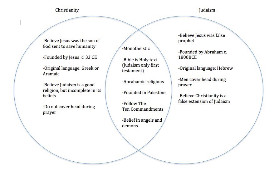 hinduism vs buddhism venn diagram visio network templates free difference between fact and truth | autos post